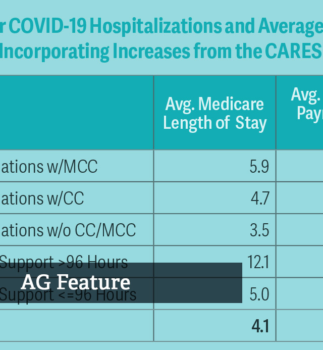 Financial Impacts for Hospitals from COVID-19
