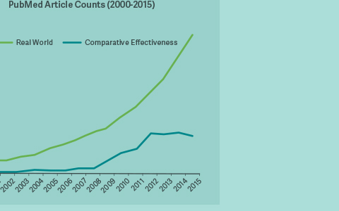 A New Landscape for Comparative Effectiveness Research