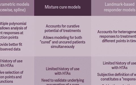 Recalibrating Predictions of Long-Term Survival Benefits for Novel Cancer Therapies