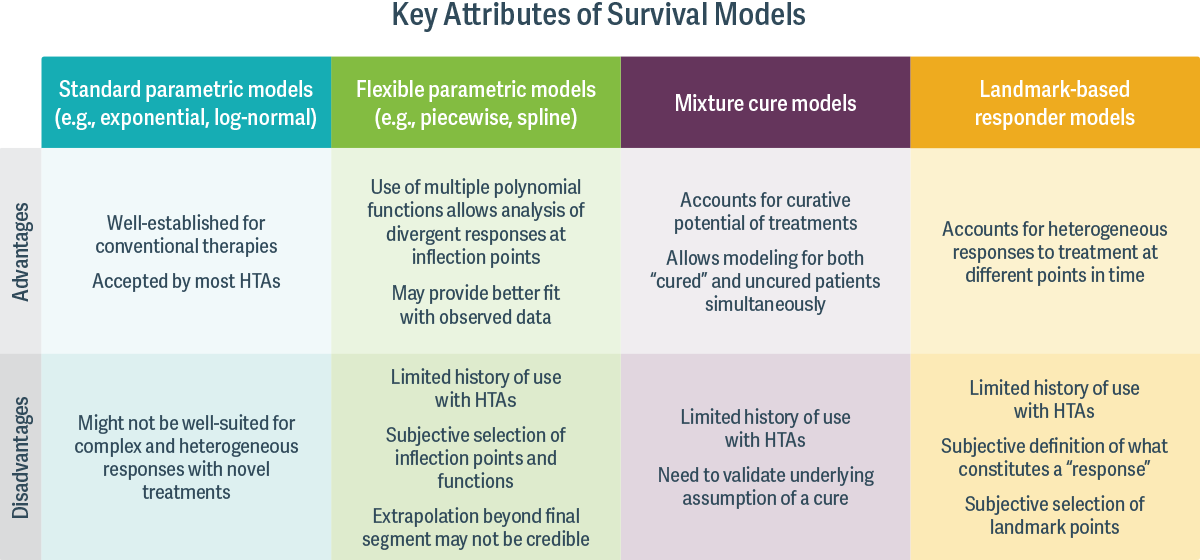 Key Attributes of Survival Models
