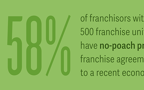 Franchise No-Poach Agreements Face Antitrust Scrutiny