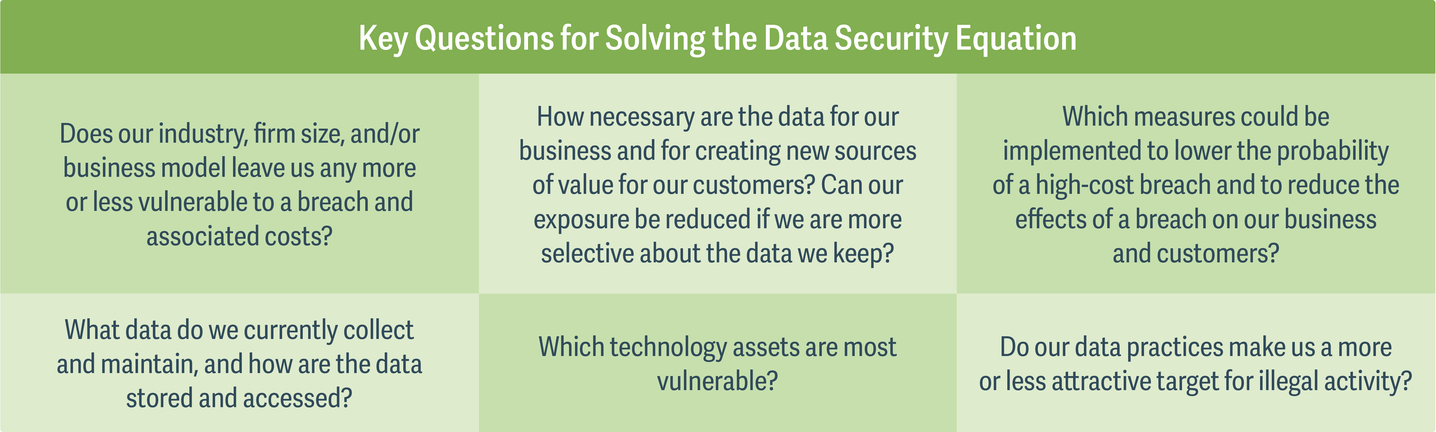 "How Much Is Enough? Applying the ""Rule of Reason"" to Data Security- Figure 1"