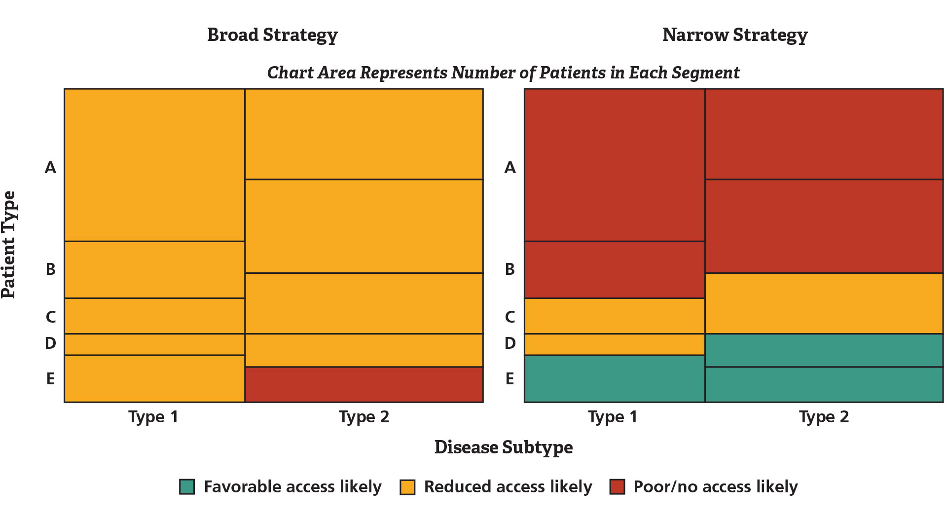 Figure 1. Strength of Value Proposition by Patient Segment and Disease Subtype