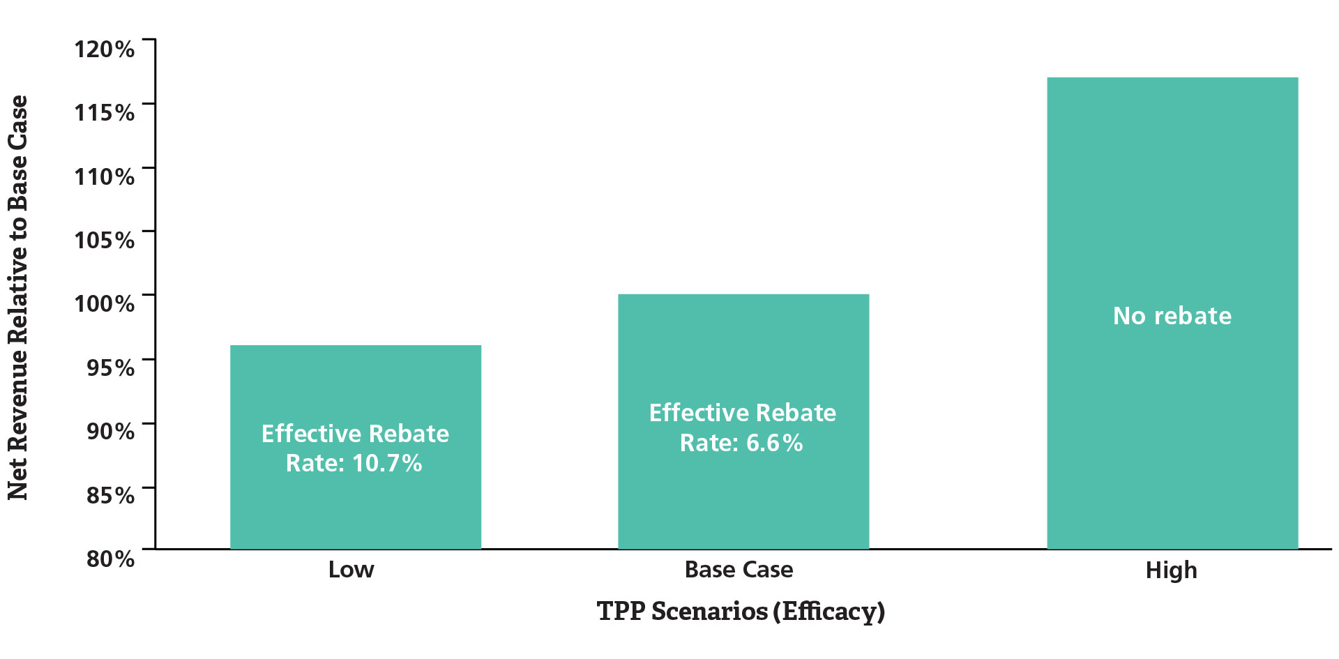 Figure 2. Potential Net Revenue Impact of Risk Sharing under Varying Clinical TPP Scenarios