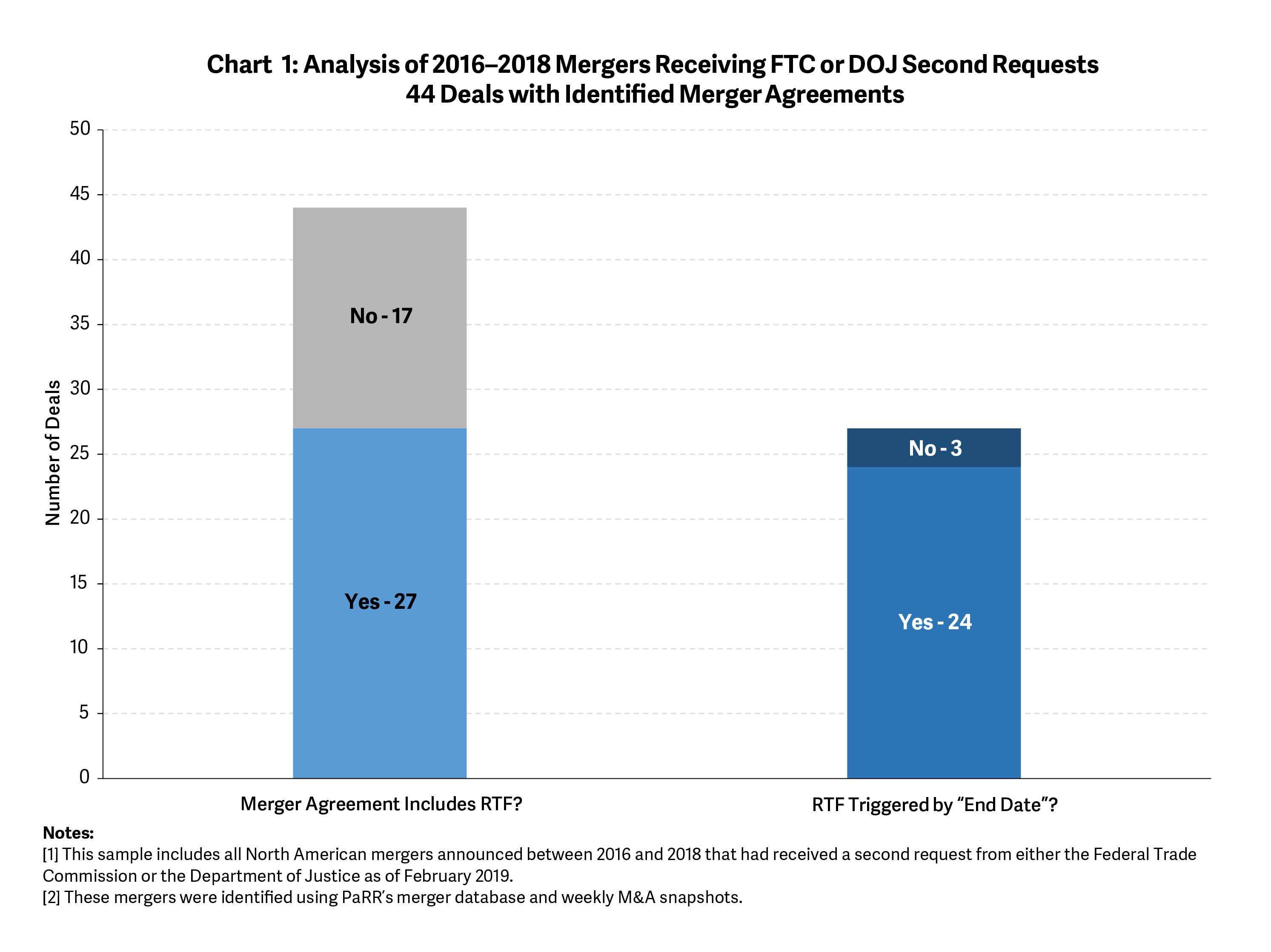 The Use of Reverse Termination Fees in Merger Reviews- Chart 1