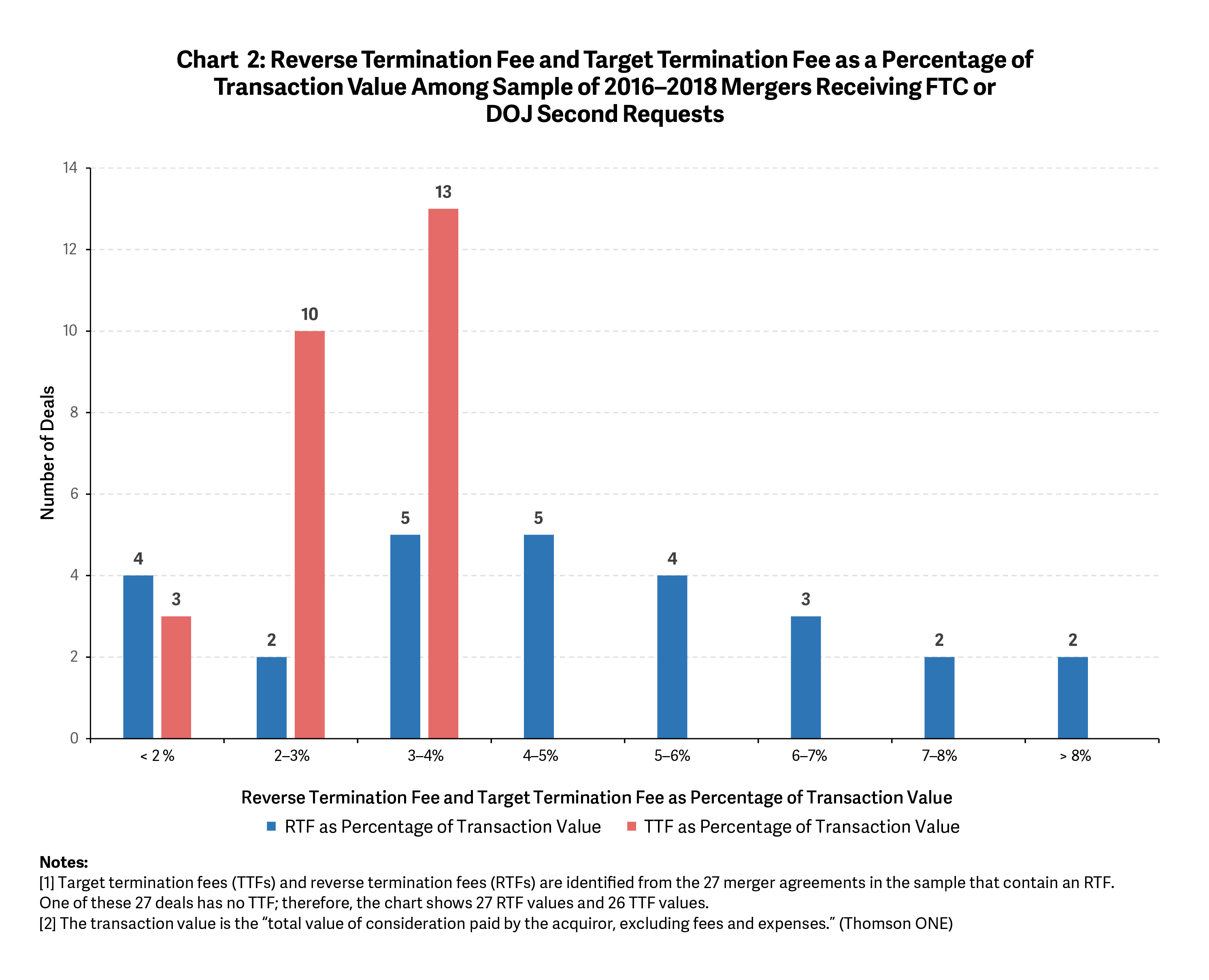 The Use of Reverse Termination Fees in Merger Reviews- Chart 2